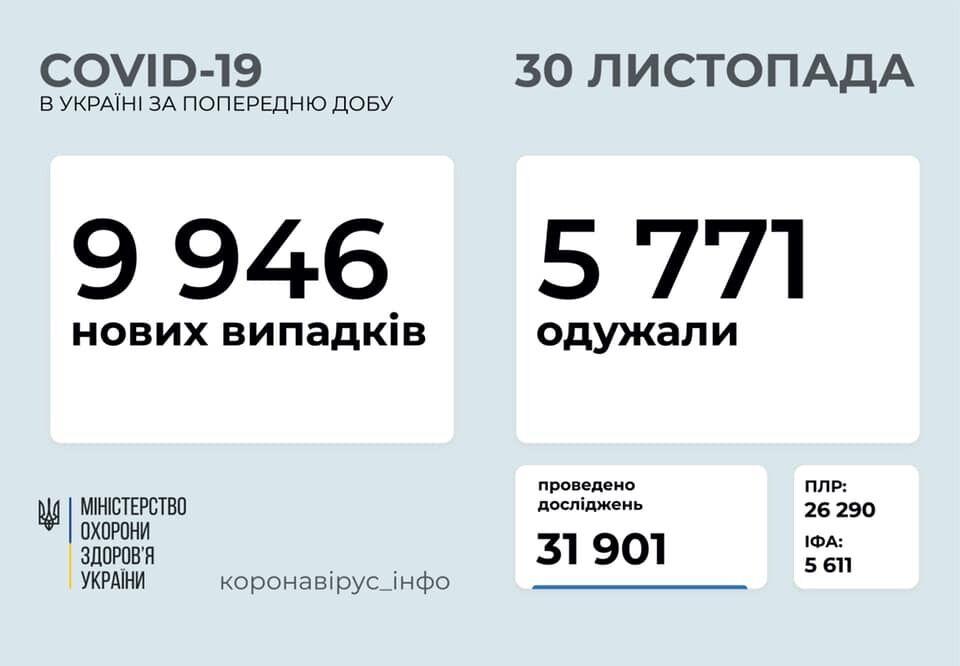 Статистика коронавируса в Украине.