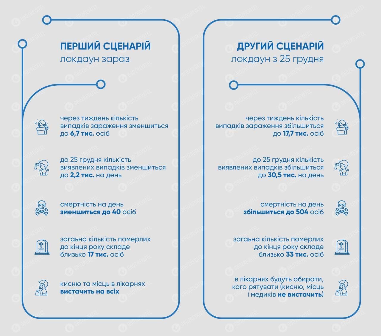 Повний локдаун в Україні вводять із 25 грудня, можуть померти ще 16 тис. осіб