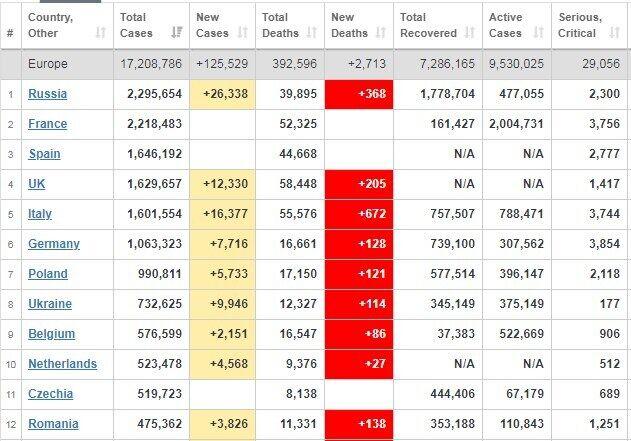 Статистика захворюваності у Європі.