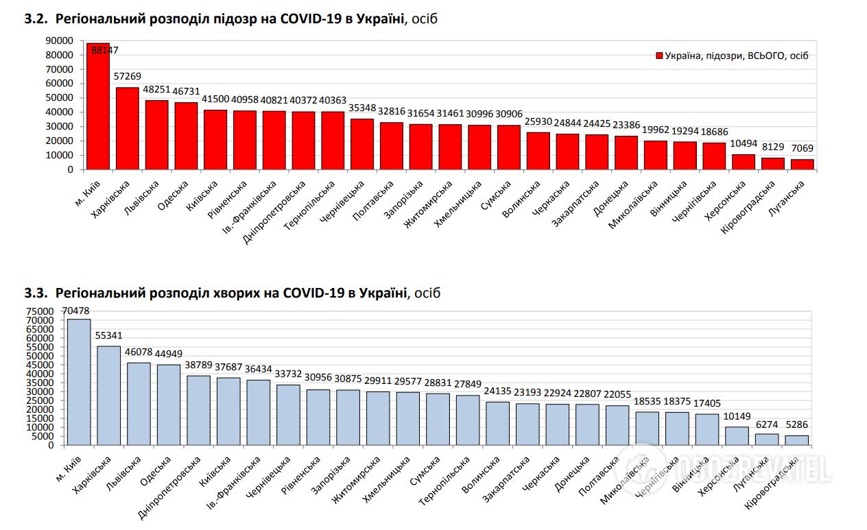Региональное распределение подозрений на COVID-19 в Украине.