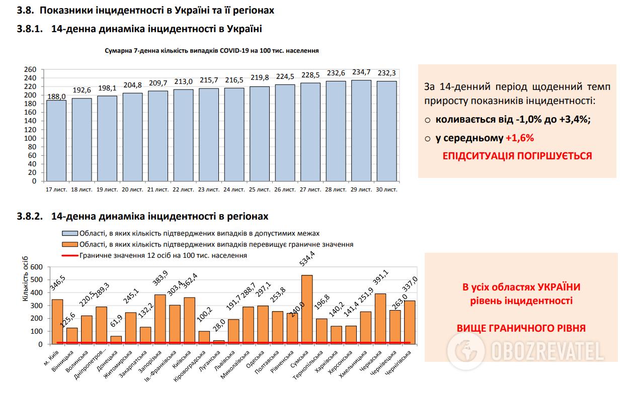 Показатели инцидентности в Украине и ее регионах.