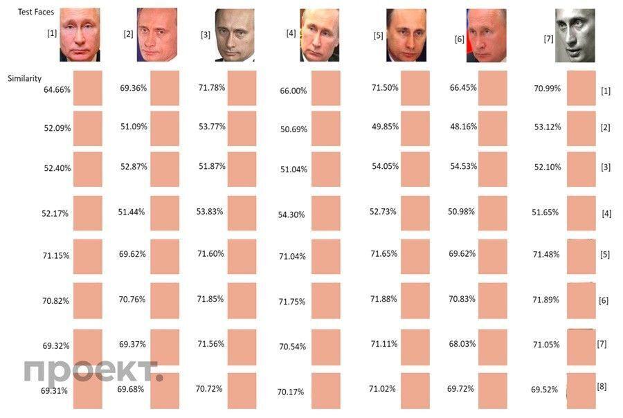 Сравнительный анализ фото Кривоногих и Путина