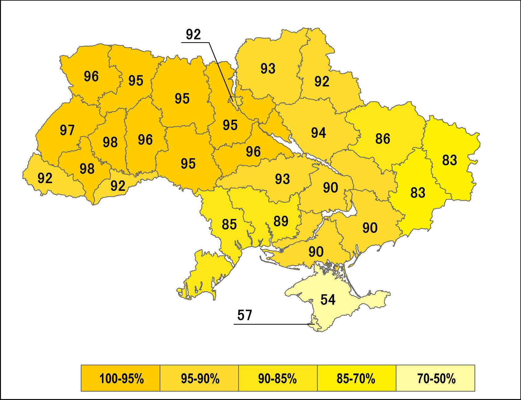 90,32% тих, хто проголосував на референдумі, підтримали незалежність України