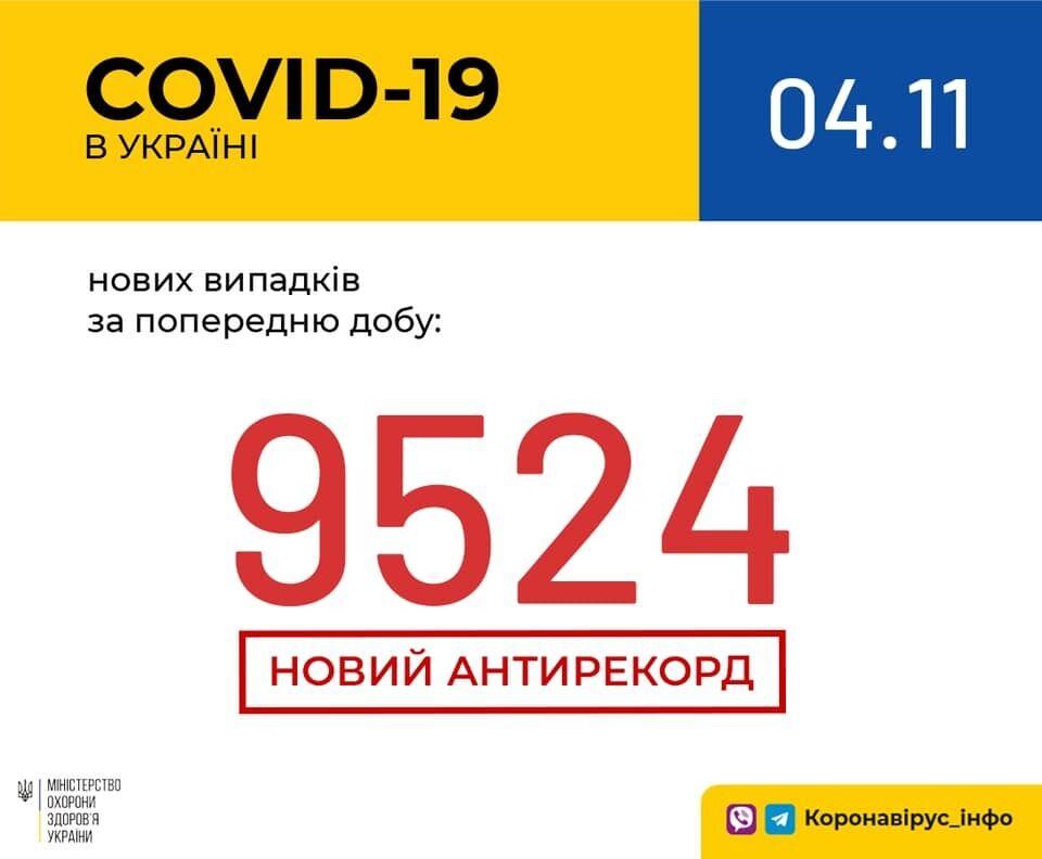 В Украине установлен рекорд.