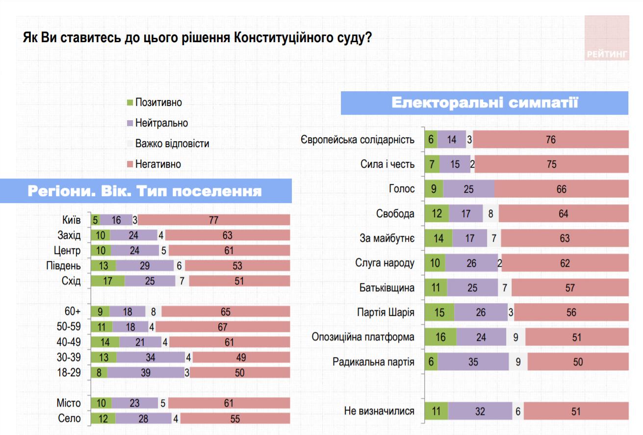 Українці оцінили боротьбу з корупцією в країні