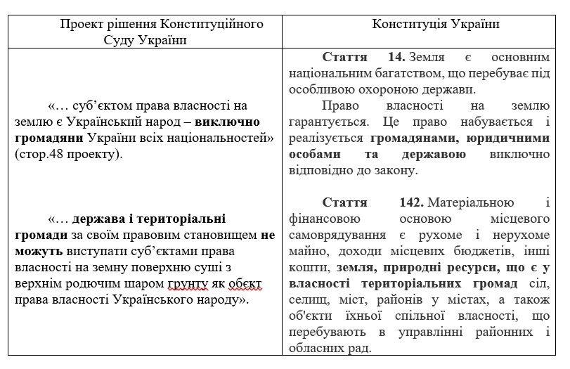 Про Конституційний Суд, нарадчу кімнату та українську землю