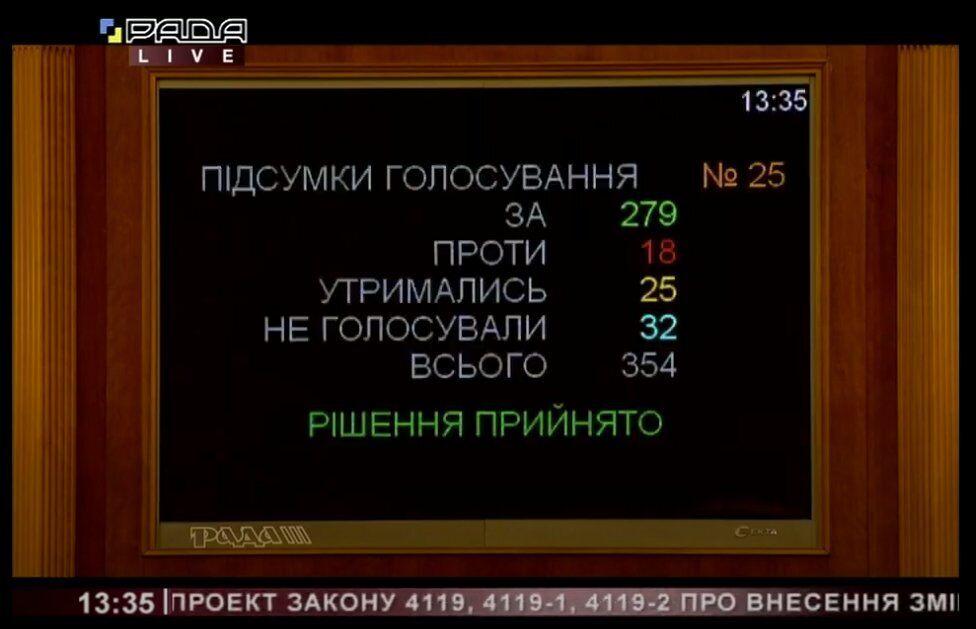 Голосування за проєкт №4119