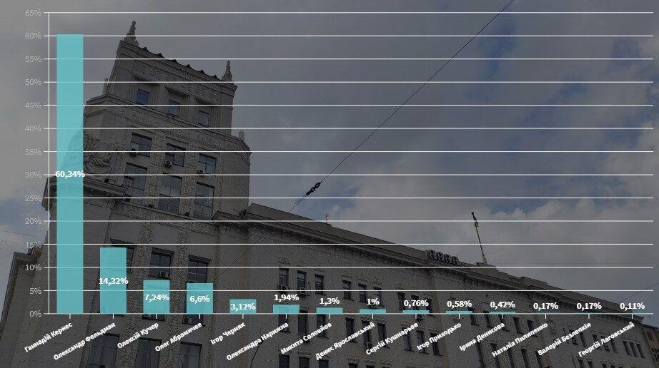 Результаты голосования за мэра Харькова.