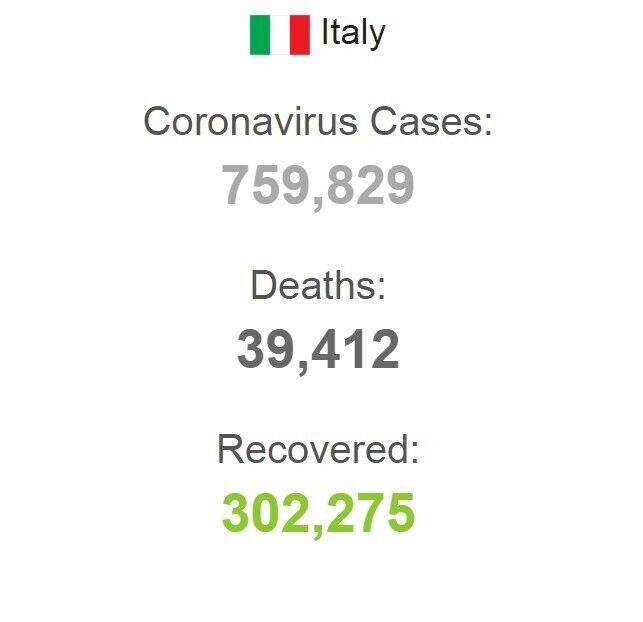 Статистика COVID-19 в Італії