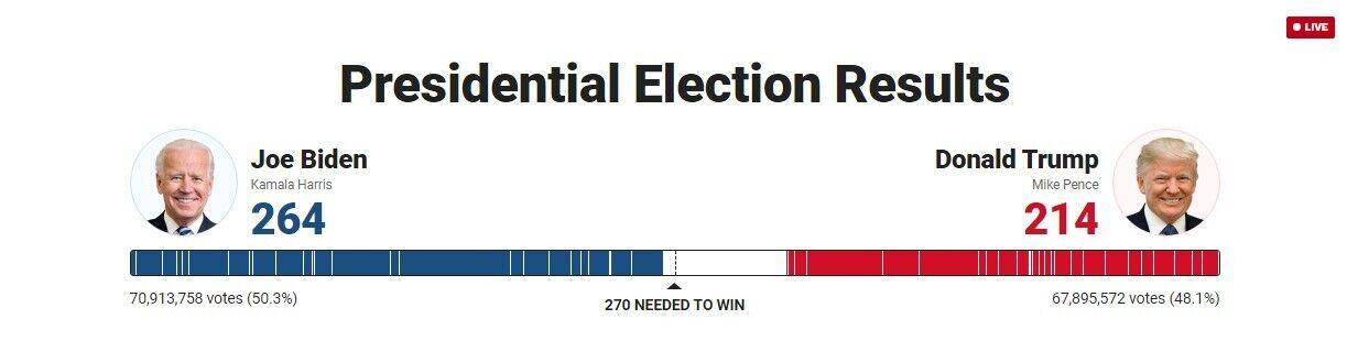 Результати підрахунку голосів в США
