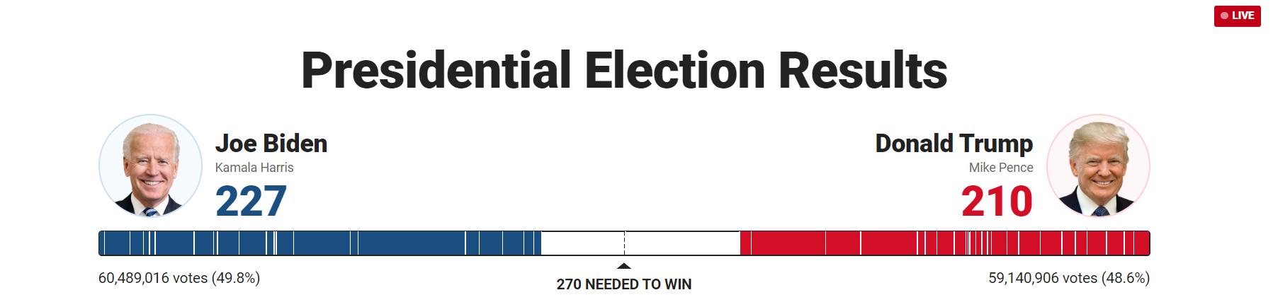 Байден опережает Трампа по голосам выборщиков