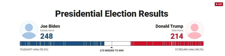 Результаты подсчета голосов в США