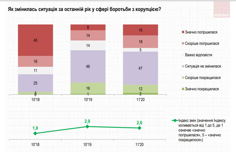 Оцінка боротьби з корупцією в Україні