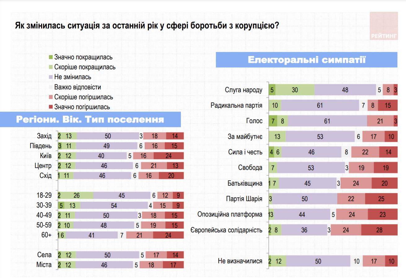 Оцінка українцями боротьби з корупцією в країні