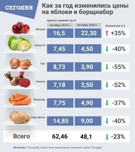 Как подорожают овощи
