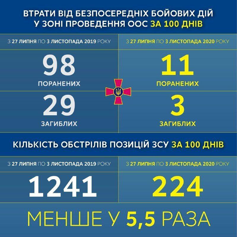 Підсумки перемир'я на Донбасі