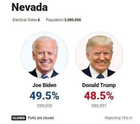 Разрыв между Трампом и Байденом в Неваде