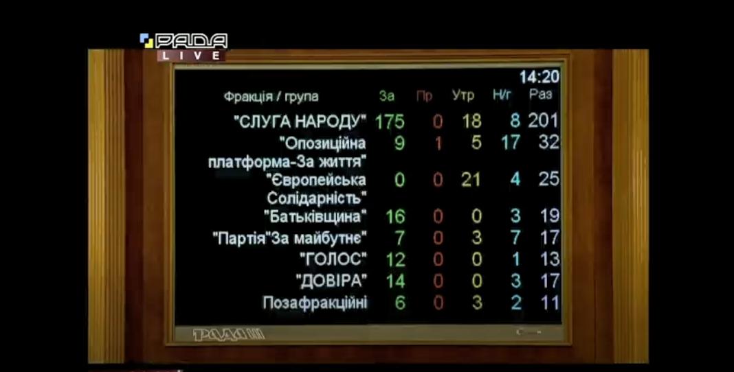 Итоги голосования за отправку на повторное первое чтение законопроекта Зеленского о судебной реформе