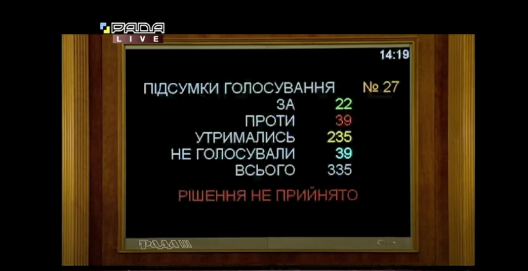 Рада провалила голосование за законопроект о судебной реформе за основу