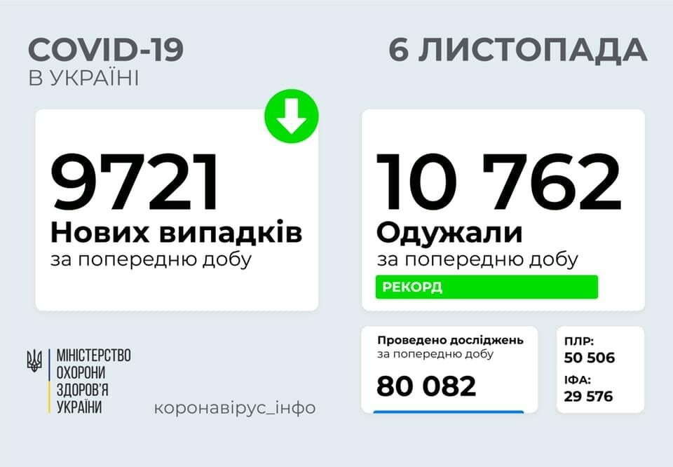 В Украине установлен рекорд по выздоровевшим.