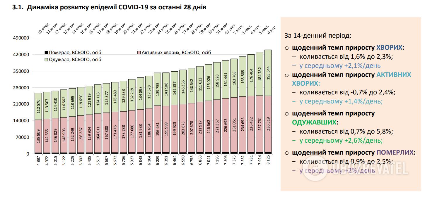 Динамика развития эпидемии COVID-19.