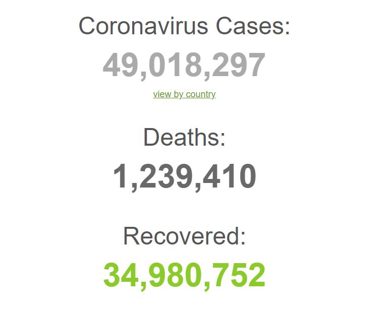 У світі зафіксували рекордну кількість заражень COVID-19: статистика на 6 листопада. Оновлюється