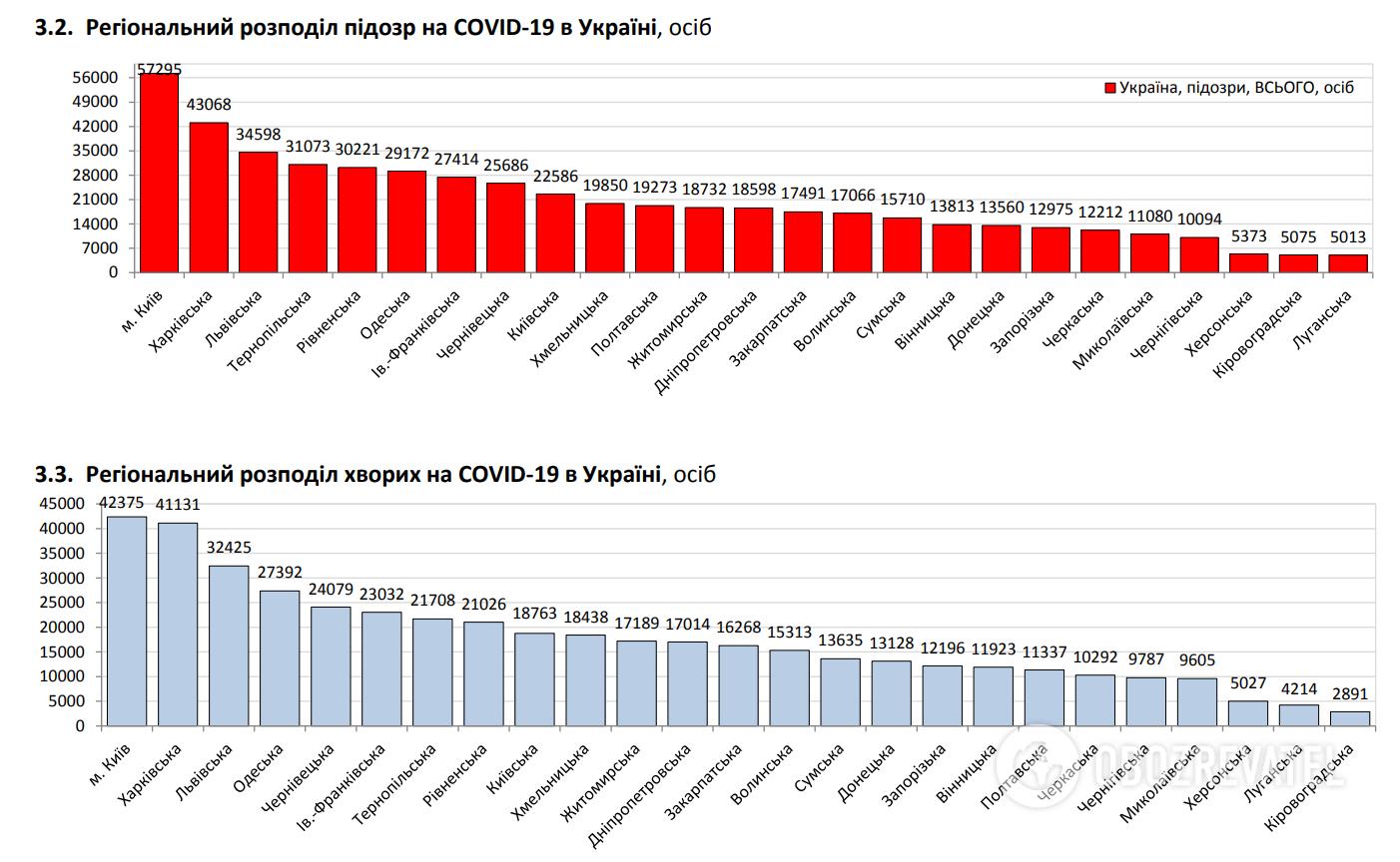 Региональное распределение подозрений на COVID-19.