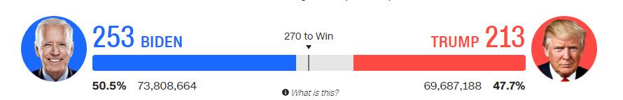 Скриншот інфографіки щодо американських виборів із сайту CNN