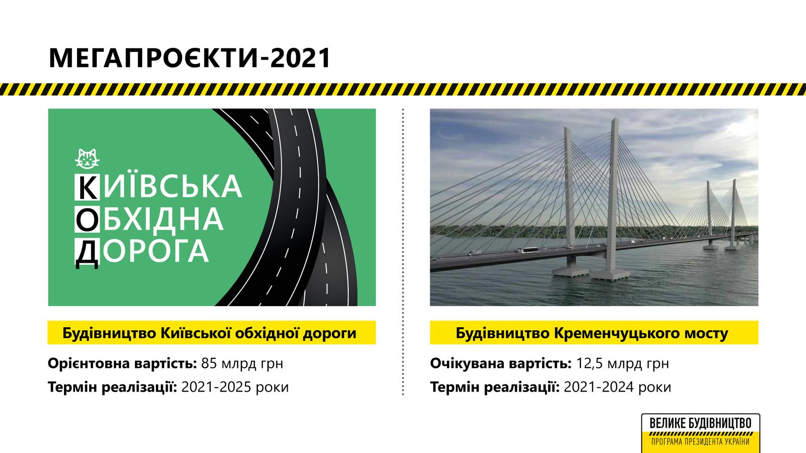 Киевская объездная дорога – новая трасса протяженностью почти 150 км и стоимостью почти в 85 млрд грн
