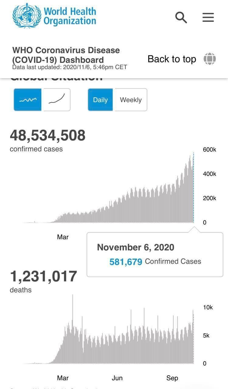 Данные ВОЗ о заболеваемости коронавирусом за сутки.
