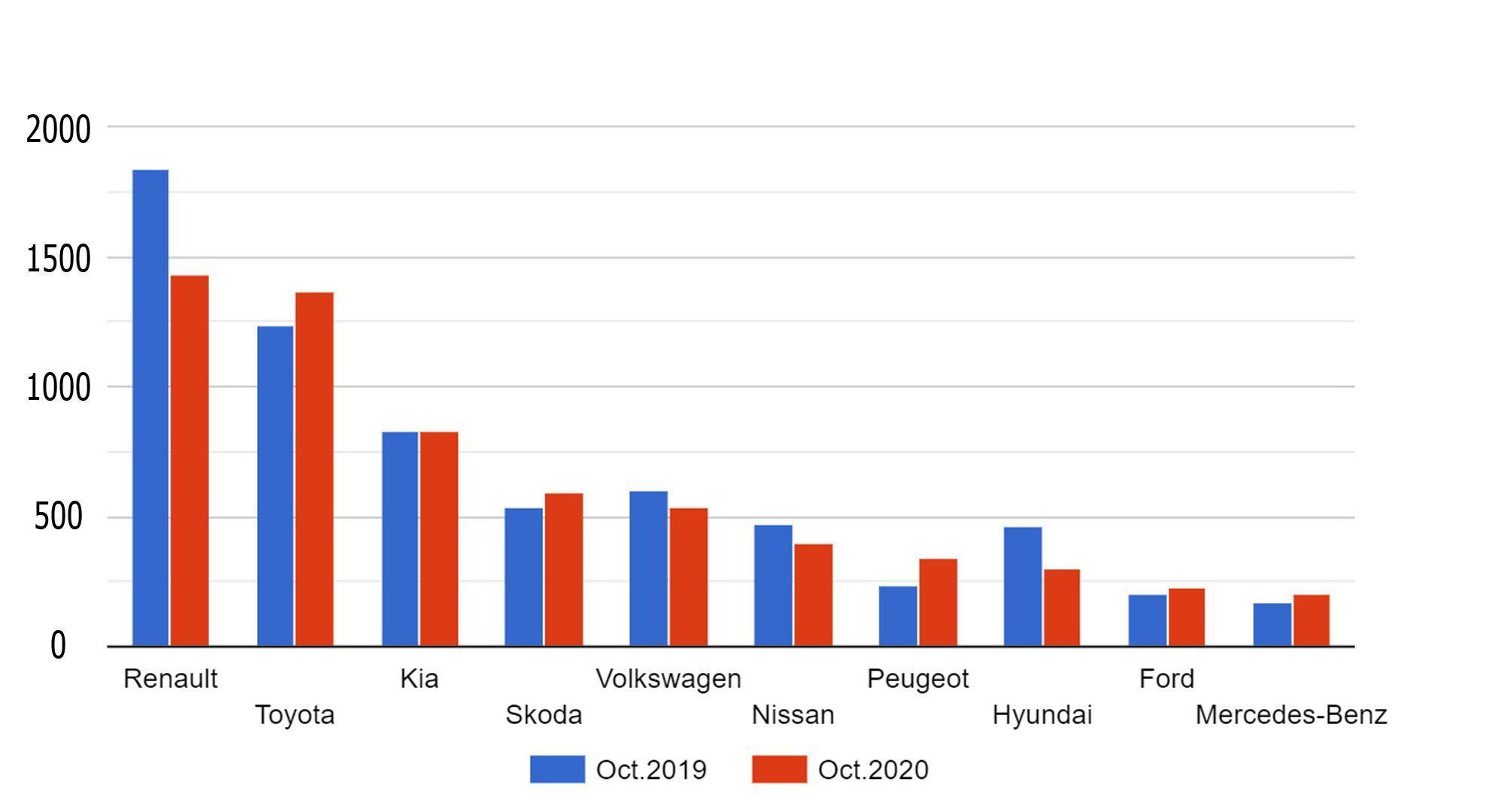 Підсумки продажів Топ 10 брендів на українському ринку в жовтні 2019/2020