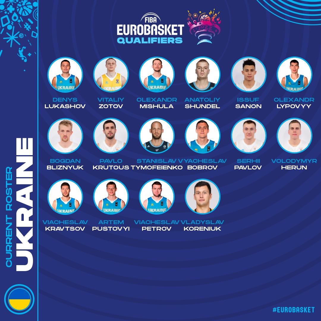 Розширений склад збірної України на матчі другого ігрового вікна кваліфікації Євробаскету-2022