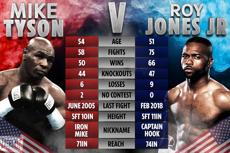 Майк Тайсон – Рой Джонс-младший: статистика боксеров
