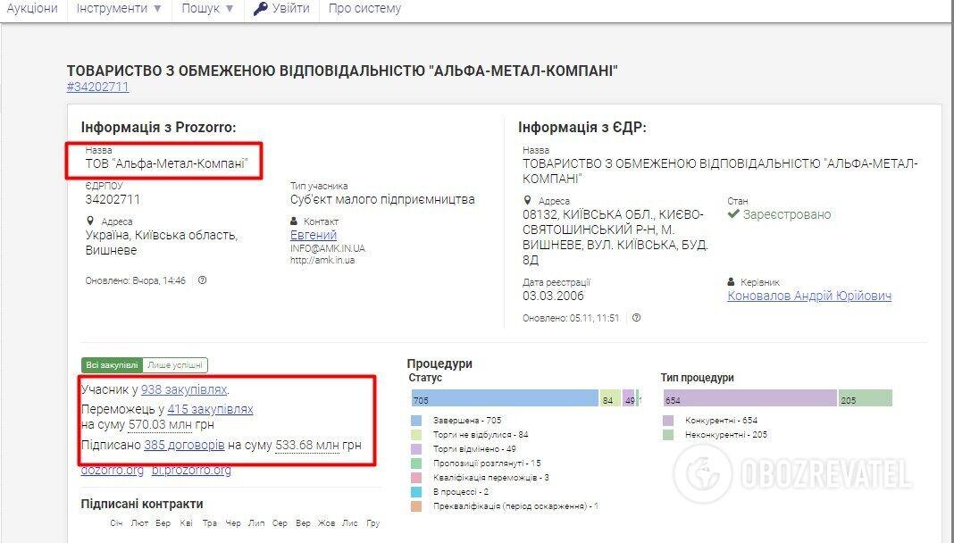 """Информация о деятельности """"Альфа-Металл-Компани""""."""