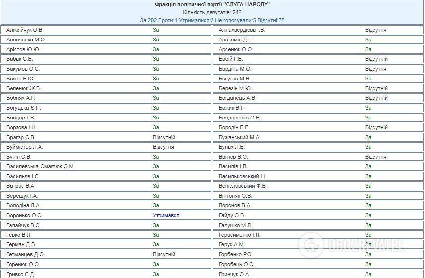 Поименное голосование за законопроект №4439-д