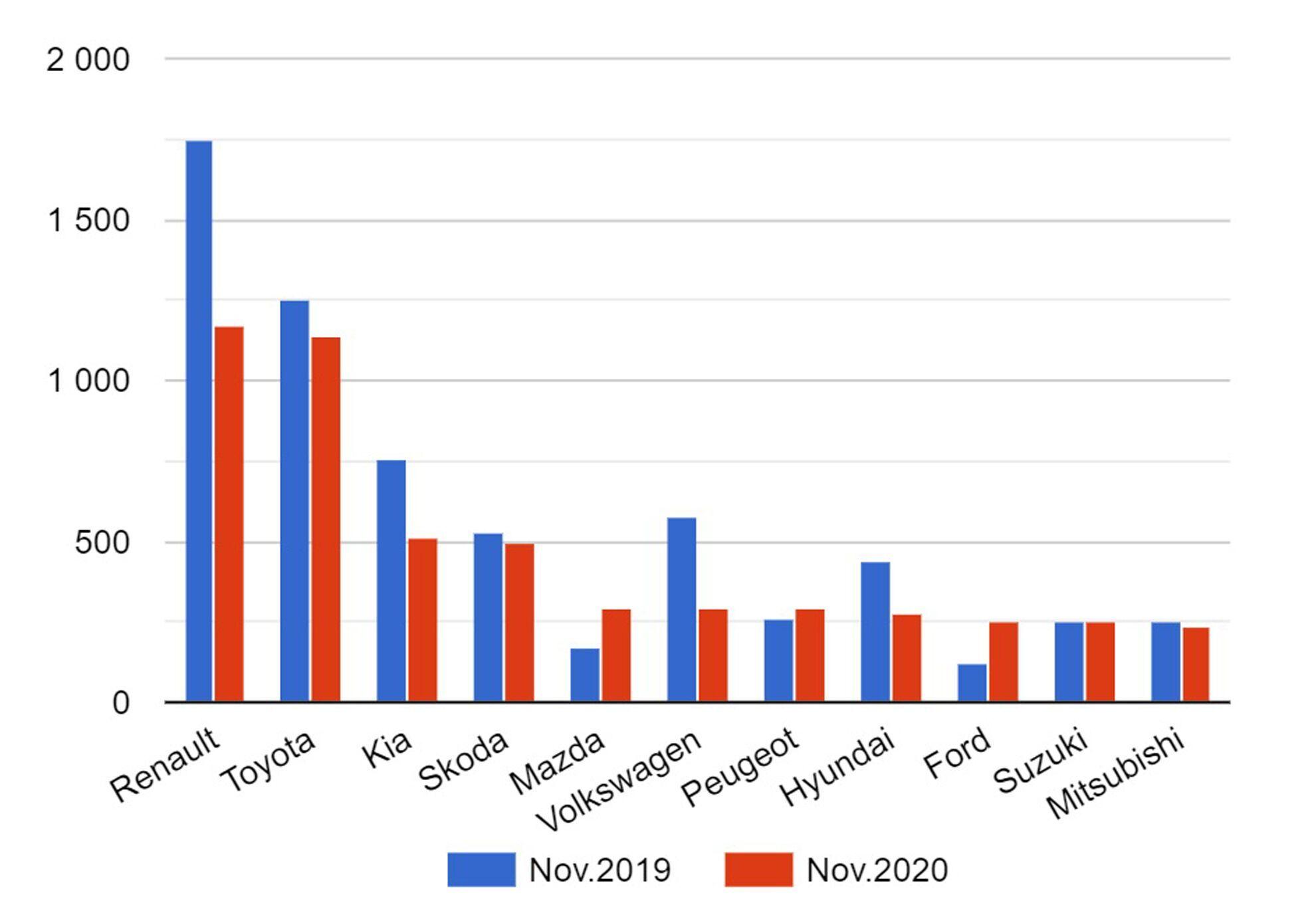 Итоги продаж ТОП10 брендов на украинском рынке в ноябре 2019/2020.