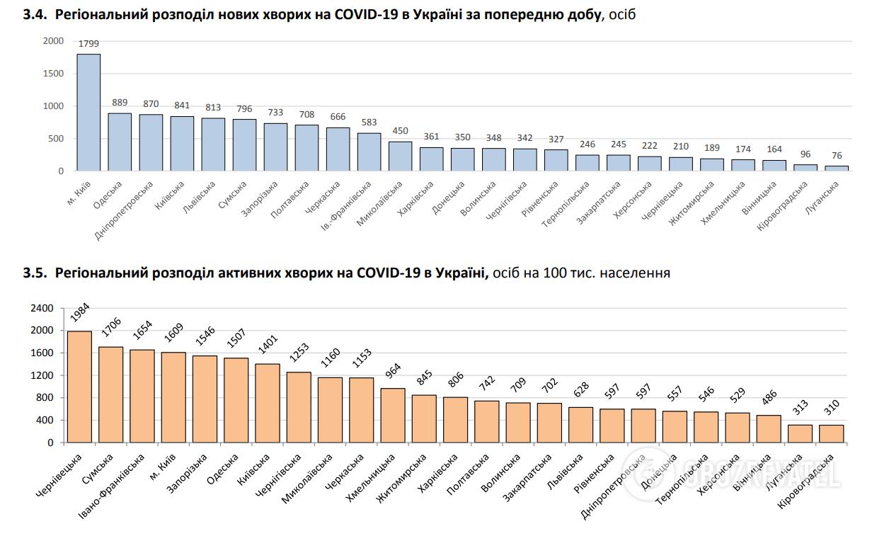 Региональное распределение новых больных COVID-19 в Украине.