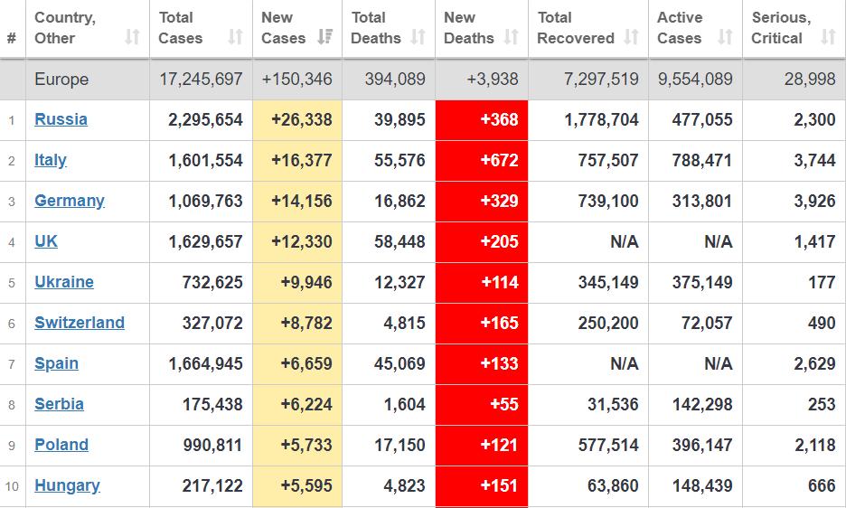 Рейтинг стран Европы по заболеваемости.