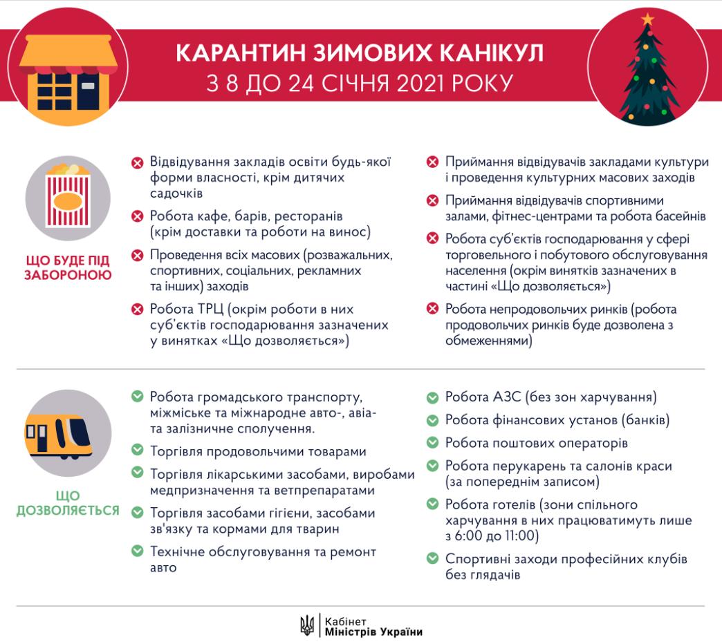Ограничения усиленного карантина в Украине с 8 по 24 января.