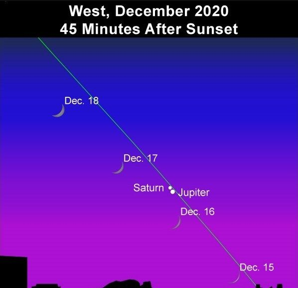 Движение Сатурна и Юпитера.