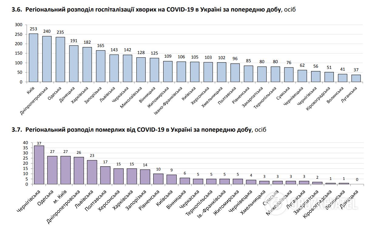 Региональное распределение госпитализации больных COVID-19.