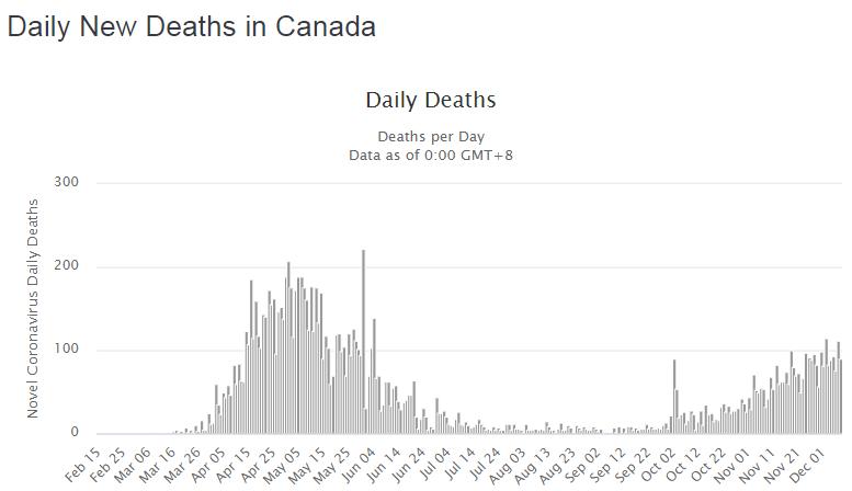 Динамика смертей от коронавируса