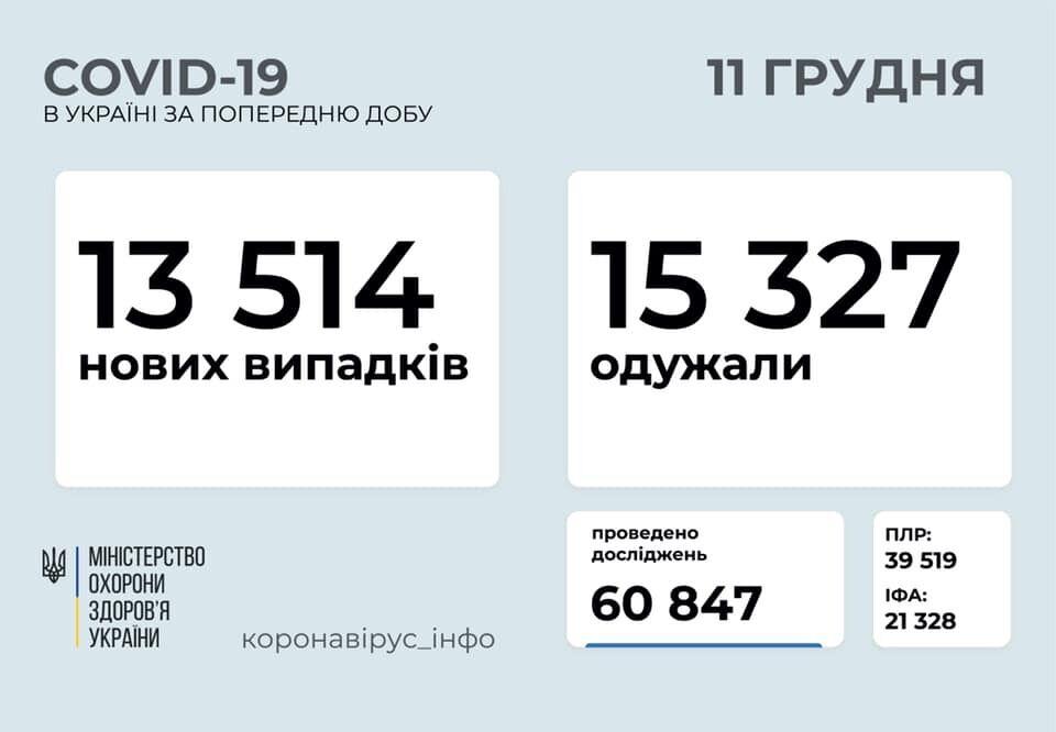Поширення коронавірусу Україні.