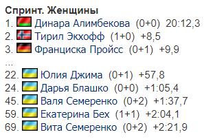 На КМ по биатлону прошел женский спринт: где украинки