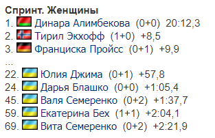 3-й етап Кубку світу з біатлону: результати і звіти