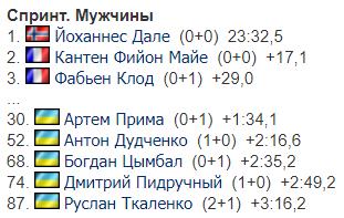 3-й этап Кубка мира по биатлону: результаты украинцев в мужском спринте