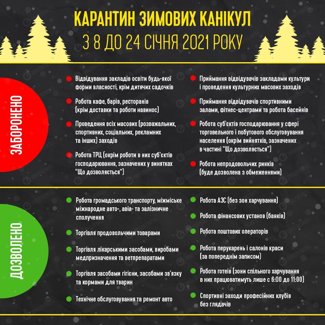 Карантинні обмеження на січень в Україні