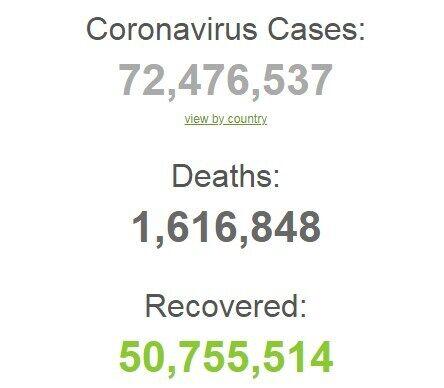 COVID-19 у світі заразилися більш ніж 72 млн осіб.
