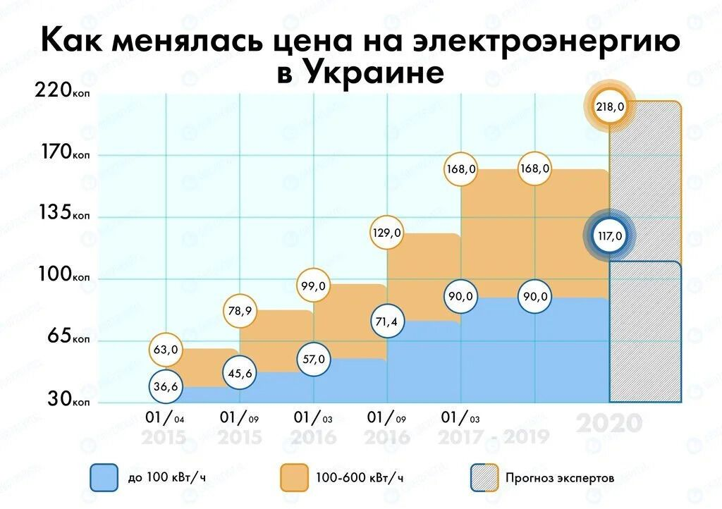 Как менялся тариф на электроэнергию