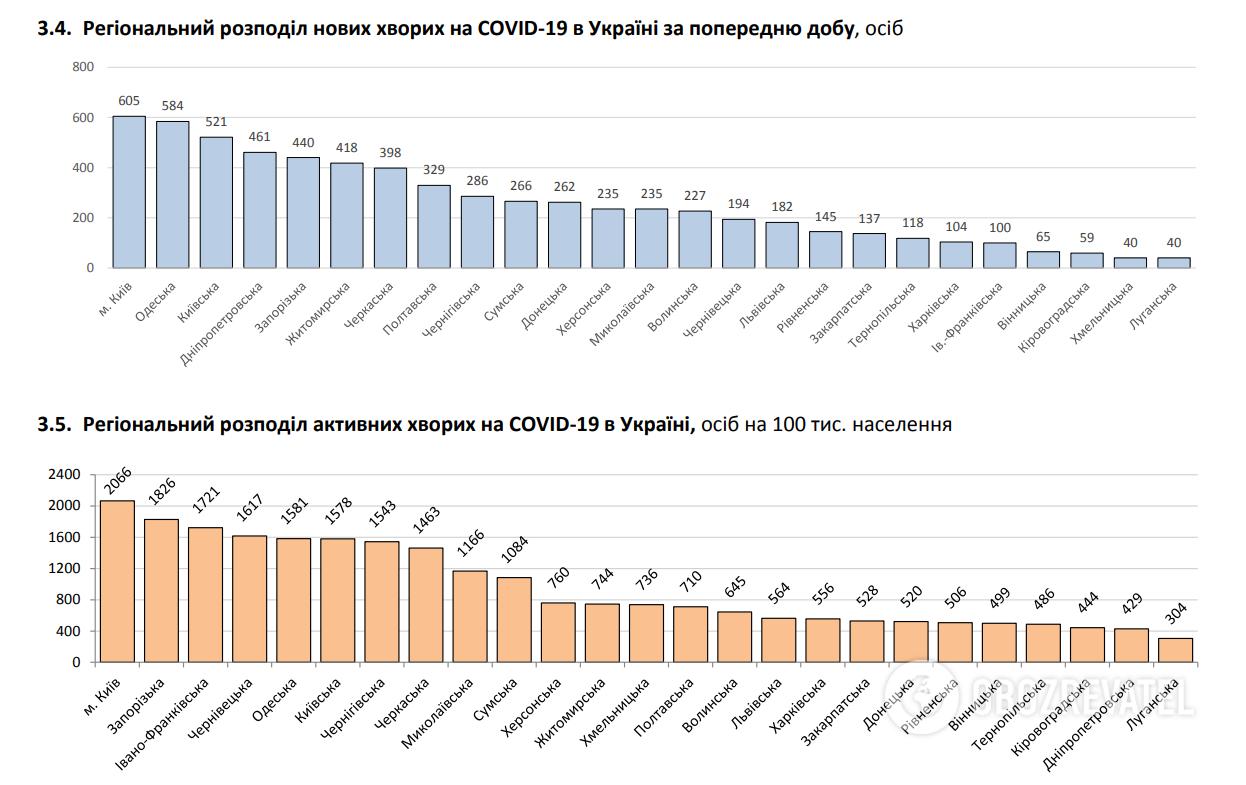 Регіональний розподіл нових хворих на COVID-19 в Україні.